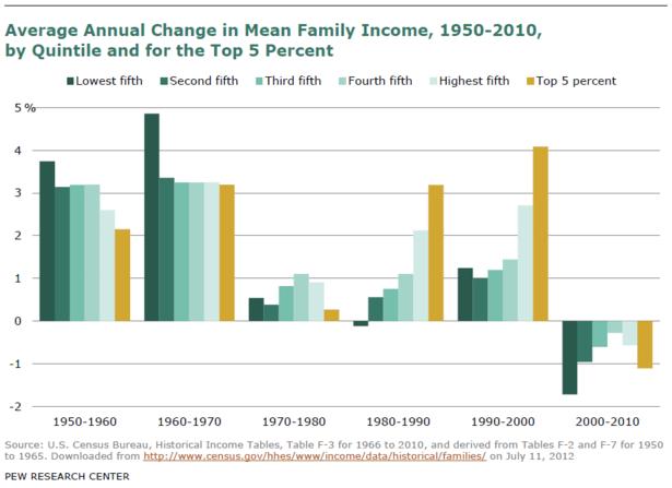 American Economy Graph