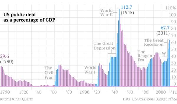 US Public Debt
